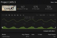 2020-09-08 08_48_11-Project CARS 3 - Steam Charts.jpg